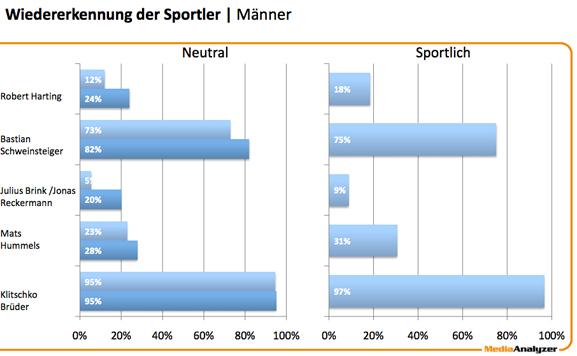 MediaAnalyzer-Studie-Sportler-in-der-Werbung-Widererkennung