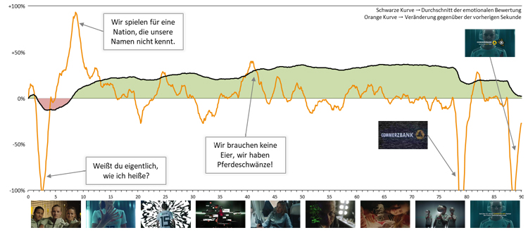 MediaAnalyzer-Studie-DFB-Commerzbank-EmotionTracking-Kurve