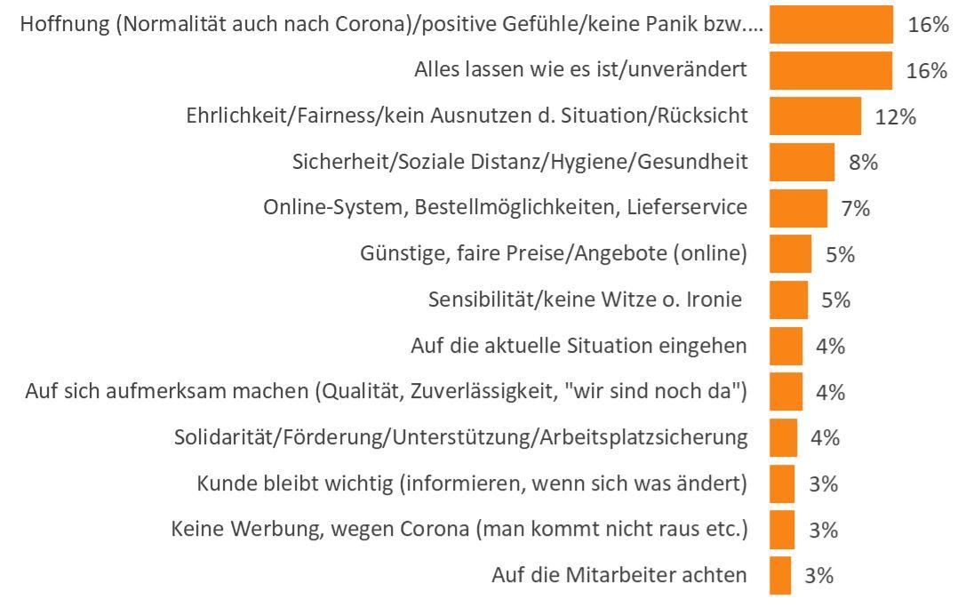 MediaAnalyzer-CoronaStudie-Grafik-Kundenansprache