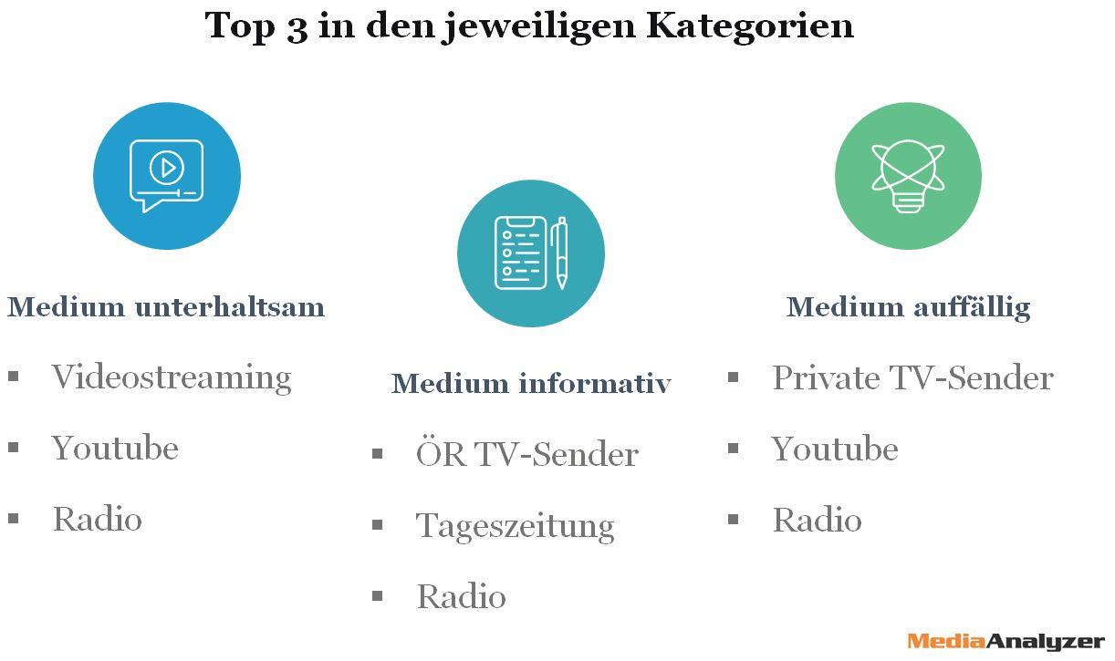 mediaanalyzer_medienstudie_topdrei_gaph