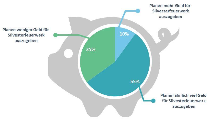 MediaAnalyzer-Studie-Silvesterfeuerwerk-Ausgaben-Grafik