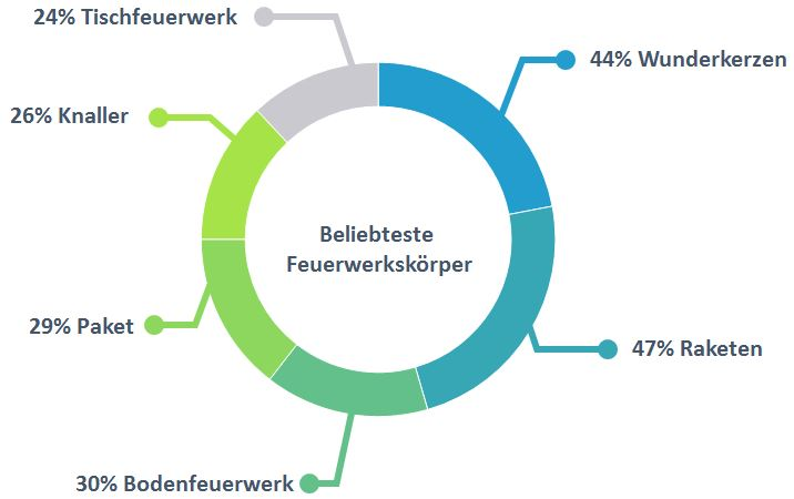 MediaAnalyzer-Studie-Silvesterfeuerwerk-Beliebteste-Grafik
