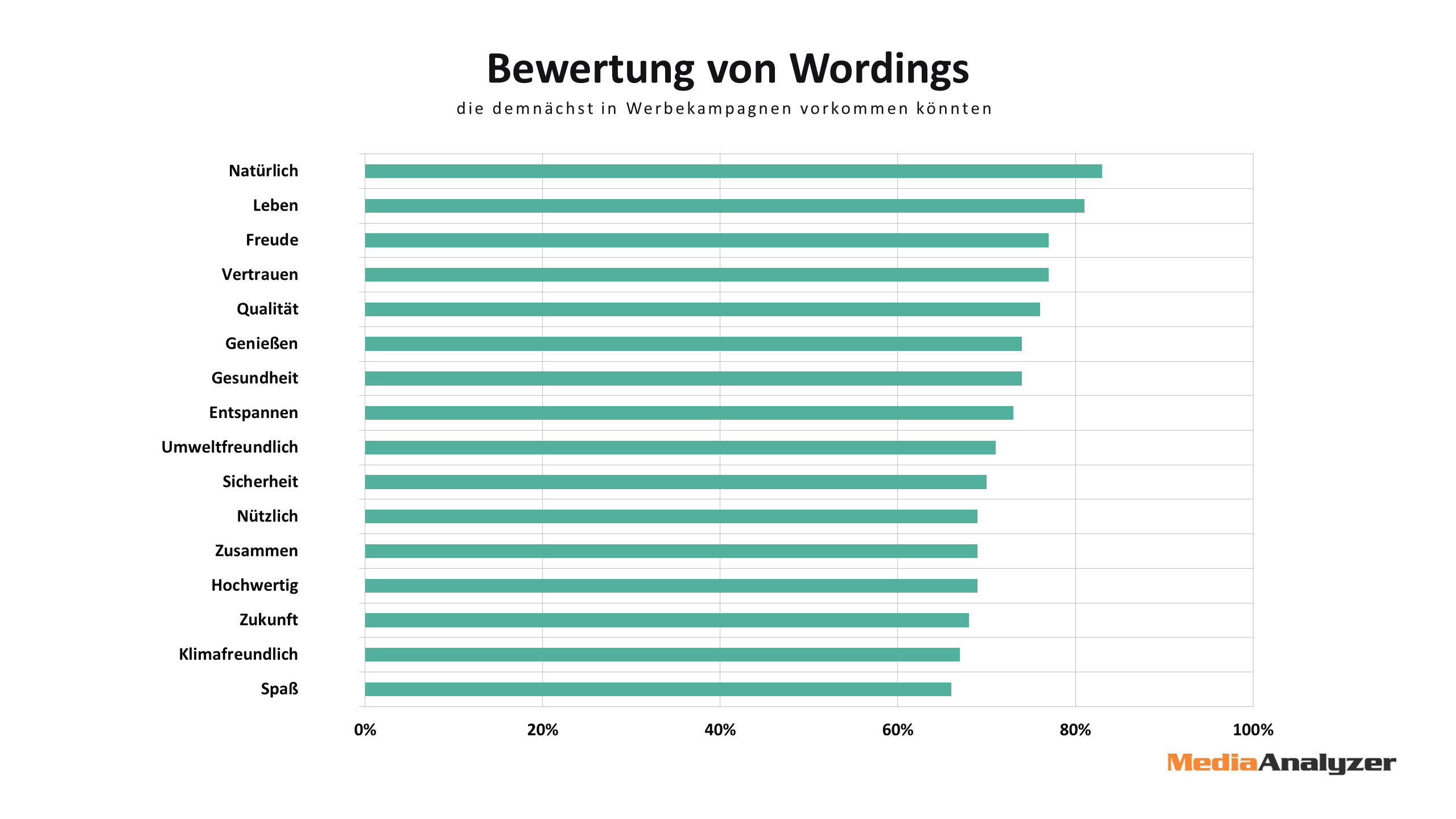 Wordings - positiv